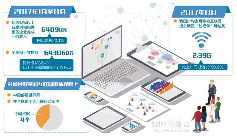 线上赌博导航网站:网民数量、市场规模均居世界第一_互联网与产业深度融合渐入佳境