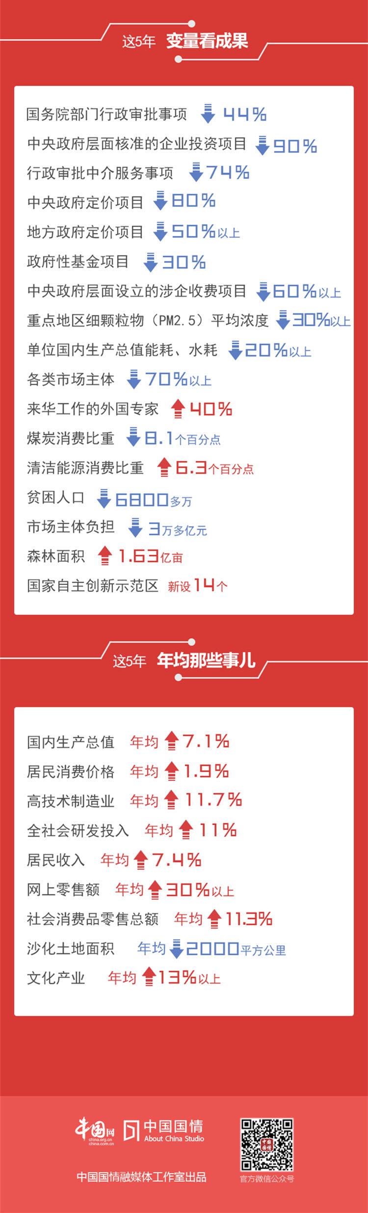 急速赛车彩票平台:2018政府工作报告成绩单_5年中国实现的那些数字