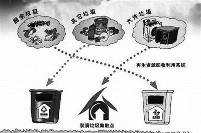 金沙国际娱乐官网:垃圾分类这道题如何解?