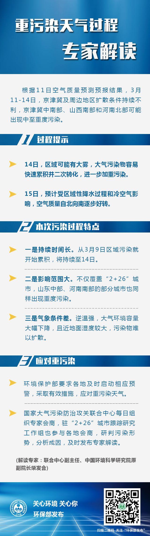北京赛车稳赢方法规律:重污染天气过程专家解读