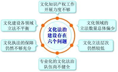 北京快乐8中和稳赚技巧:数说文化立法:蓄积势能_驶入快车道