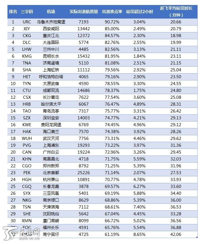 澳门在线电子游艺:乌鲁木齐地窝堡国际机场3月出港准点率中国第一_全球第三