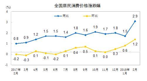 """重庆时时彩稳赚软件:3月CPI将公布_涨幅或连续处于""""2时代"""""""
