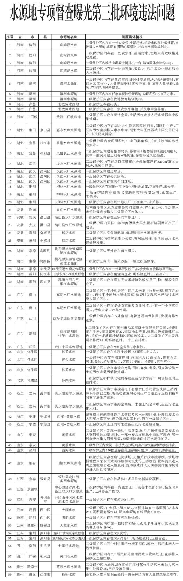 急速赛车彩票官网开奖:水源地专项督查:河南湖北问题最多
