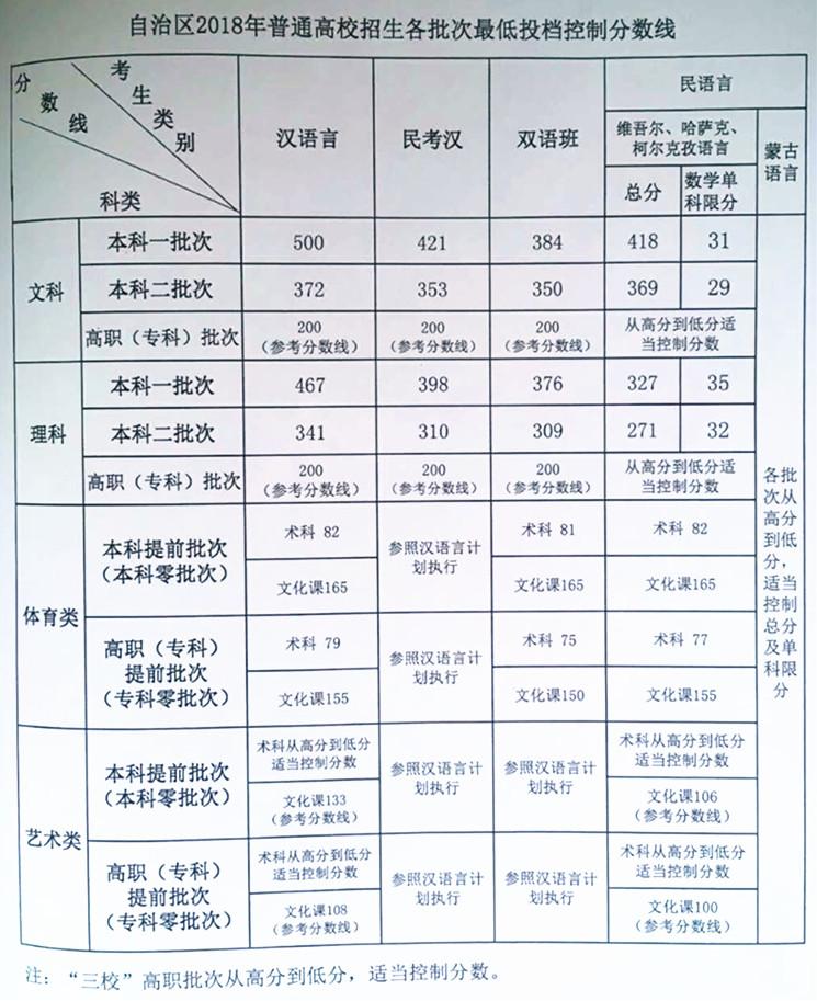 新疆高考分数线公布:一本文科500分 理科467分