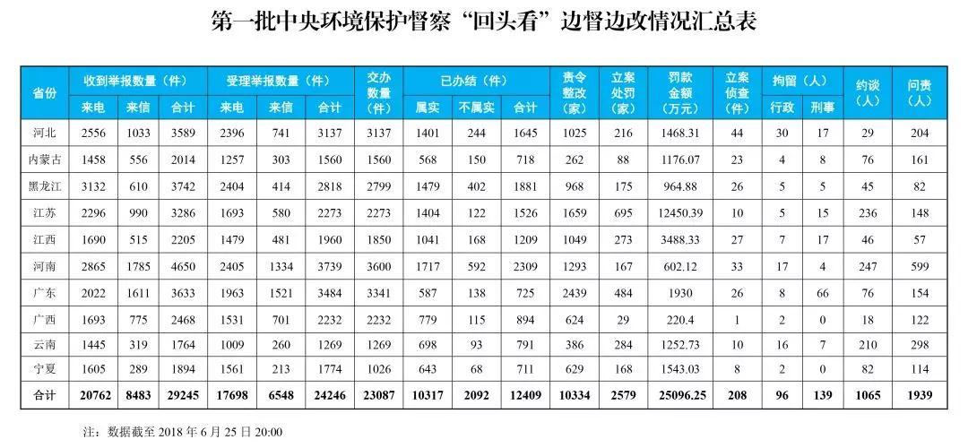 """玩北京赛车有什么技巧:中央环保督察""""回头看""""完成下沉工作"""