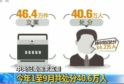 中央纪委国家监委 今年1至9月共处分40.6万人