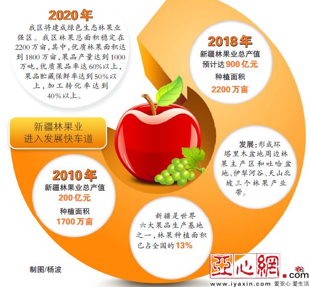 新疆林果业总产值8年增长4.5倍