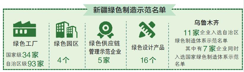 """""""绿色引擎""""助力乌鲁木齐经济转型升级"""