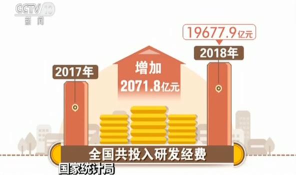 国家统计局:研发经费投入强度连续5年超过2%