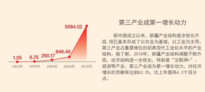 数说新疆:第三产业成第一增长动力