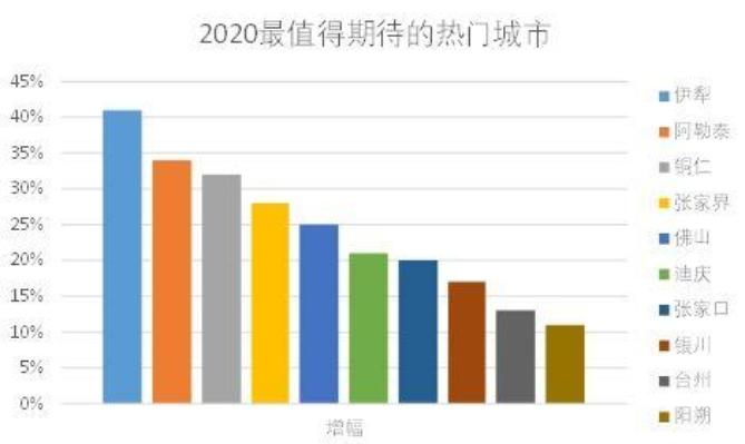 去哪儿网发布2020年最值得期待旅行城市:新疆两地上榜